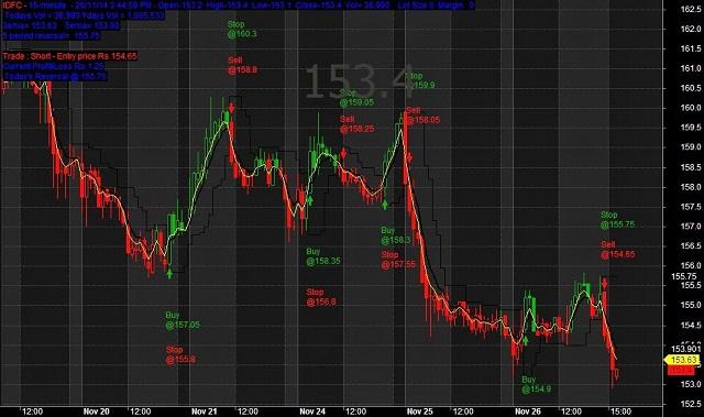 Cách lọc cổ phiếu trong Amibroker